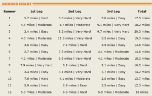 Runner Legs/Distances
